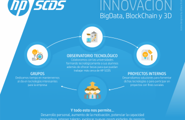 Innovación HP SCDS